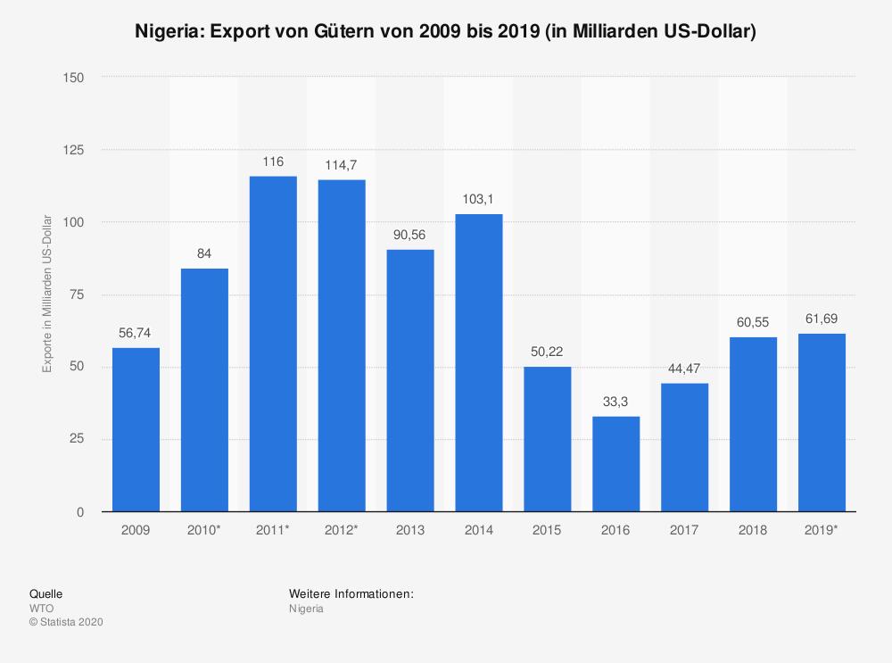 Rechtsschutz für ausländische Direktinvestitionen in Nigeria