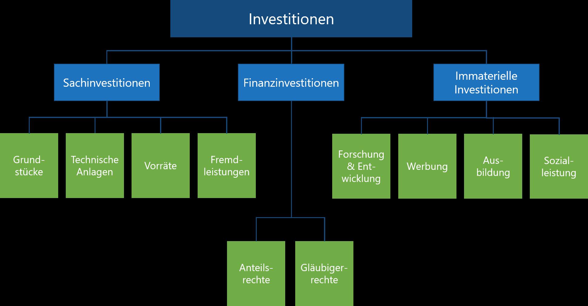Was ist eine Investition?